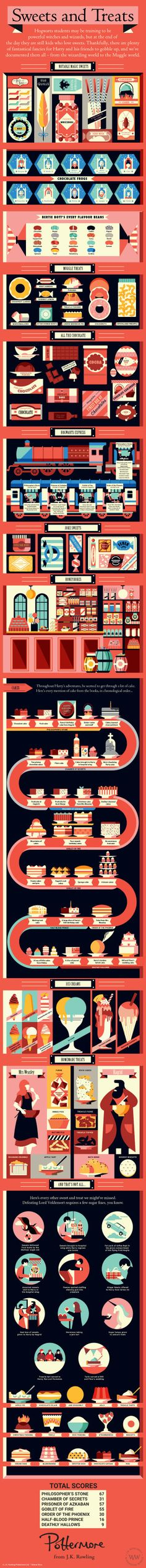 Sweets and Treats infographic