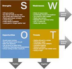 Industry Analysis Example Swot Analysis For Startups Why Is It Crucial  Startup Learnings .