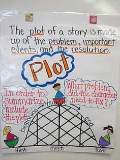 16 Best Literary Elements activities images | Literary