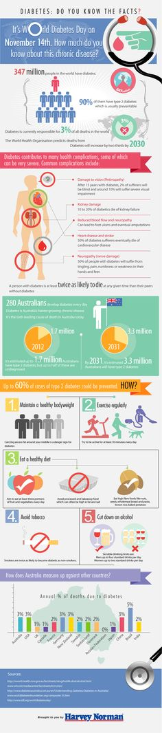 World Diabetes Day 2012 – Infographic
