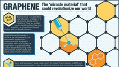 """Stronger than steel, thinner than a human hair, is graphene the """"miracle material"""" that could transform the face of materials science?"""