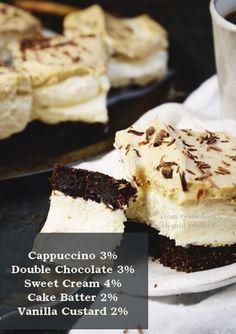 Cappuccino cheesecake eliquid recipe - Testez la recette d'un cheesecake cappuccino dans votre ato. Un e-liquide pure gourmandise! #vape #diy #eliquid #ecig