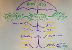 Happy Melly: Self Organization <> Self Reorganization | @pfverdonk
