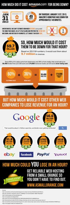 Check out how much money your business can lose if your site goes down: