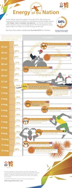 How the UK celebrated the London Olympics on Twitter #infographic