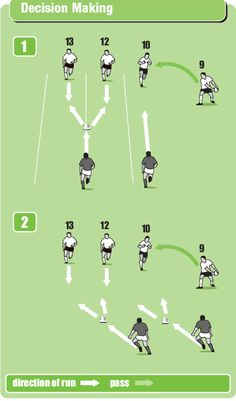 Here's a great session for developing decision making by the fly half and centres. Use these rugby coaching drills and games to challenge the players to decide quickly on the best pass or line to run in game-related situations. Tag Rugby, Rugby Sport, Rugby Club, Rugby Workout, Soccer Workouts, Soccer Drills, Rugby Time, Rugby Rules, Rugby Poster