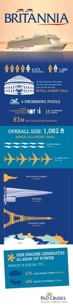 Discover a whole range of fun facts and vital statistics below about P & O Cruises's brand new ship; Britannia -Britain's Biggest Cruise Ship, which joins its fleet in the spring of Best Cruise, Cruise Tips, Cruise Travel, Cruise Vacation, Travel Themes, Travel Posters, Biggest Cruise Ship, P&o Cruises, Ship Names
