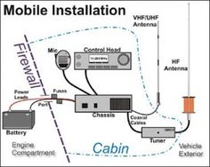 ham radio mobile - mobile_install_diagram