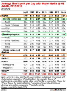 利用時間でデジタルがTVを追い抜く日米国は2013年ドイツは17年日本は18年
