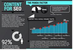 How to Create Content for #SEO Success http://ow.ly/Cx0l2 #contentmarketing [INFOGRAPHIC]