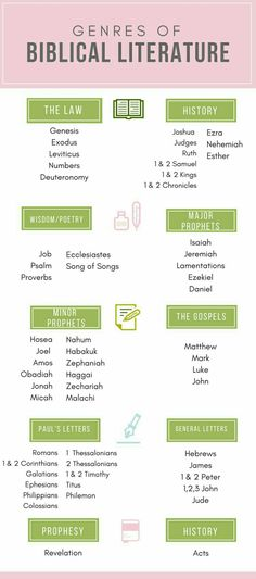 Genres of Biblical literature. #Bible #Christianity