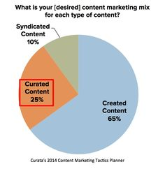 #ContentCuration In the Content Marketing Mix
