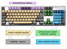 НАША СТРАНА МАСТЕРОВ: Клавиатура компьютера назначение клавиш описание