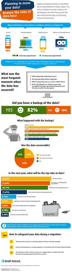 Beware the risk of data loss (Infographic)