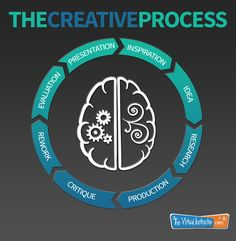 The Creative Process - Infographic