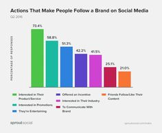 Social Media - Consumers say posting too often is the most annoying thing that brands do on social media, according to recent research from Sprout Social.