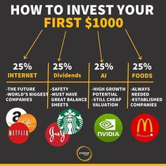 Value Investing, Investing In Stocks, Investing Money, Financial Tips, Financial Literacy, Financial Peace, Financial Planning, Genius Ideas, Dividend Investing