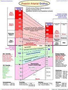 Presion Arterial Grafico