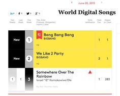 Big Bang take the party over to Billboard's 'World Digital Songs' chart, taking #1 and #2! | allkpop.com