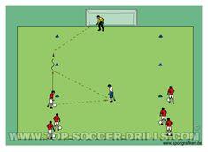 Sharp Angle Shooting # 3 Soccer Shooting Drills, Soccer Drills, Top Soccer, Youth Soccer, Angle Shooting, Soccer Training, Fifa, Coaching, Cards