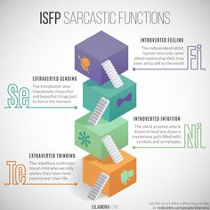 ▶ Get this on a pillow or a notebook - a perfect gift for your ISFP! Sarcastic Functions series: INTP | INTJ | INFJ | INFP | ENTP | ENTJ | ENFP | ENFJ | ISFJ | ISFP | ISTJ | ISTP | ESFJ | ESTJ | ESFP | ESTP