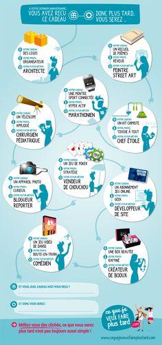 #Infographie : cadeaux, clichés et métiers