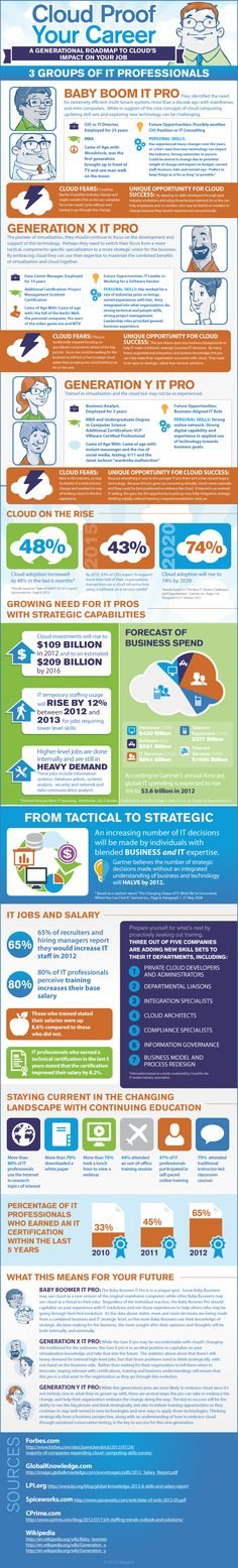 Cloud Proof Your Career - Impact on Your IT Job - Infographic