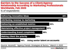 Agencies feel the squeeze, even without the pandemic - Insider Intelligence Trends, Forecasts & Statistics Marketing And Advertising, Digital Marketing, Performance Evaluation, Tracking Software, Digital Strategy, Marketing Professional, The Agency, Project Management, Priorities