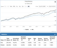 Under current management the AllianzGI NFJ Mid-Cap Value Fund underperformed its benchmark ETF and added little value over its reference ETF portfolio.