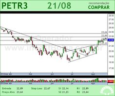 PETROBRAS - PETR3 - 21/08/2012 #PETR3 #analises #bovespa
