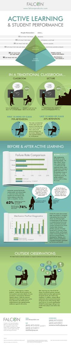 This is a graphic demonstrating the value of active learning over passive learning. Thus teachers should strive to create a learning environment in which the student can learn to restructure new information and their prior knowledge into new knowledge about the content and to practice using it.  Not just have the student act as a complacent sponge and the teacher as the faucet just telling them what important and interesting.
