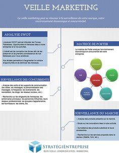 Caractéristiques de la veille marketing Competitive Intelligence, Business Intelligence, Analyse Swot, Le Social, Digital Marketing, Management, Chart, Map, Community Manager