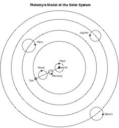 Ptolemaic solar system diagram blank product wiring diagrams 12 best watch geocentric images on pinterest universe astronomy rh pinterest com solar system labeled blank planets solar system cut out ccuart Gallery