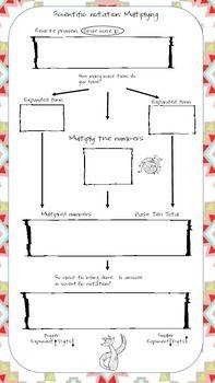 math worksheet : scientific notation worksheets and numbers on pinterest : Scientific Notation Multiplication And Division Worksheet