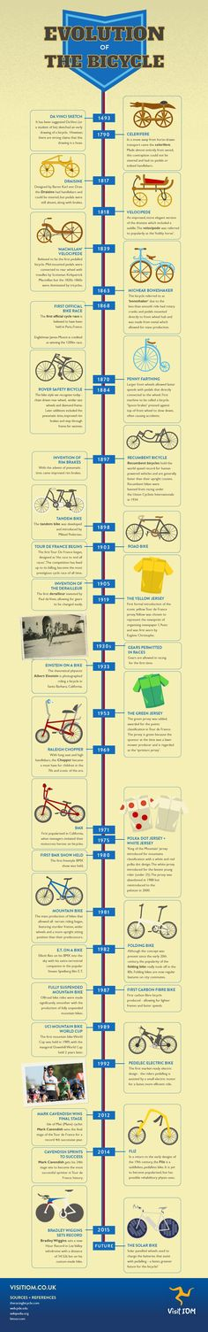 The Evolution of the Bicycle #infographic #History #Bicycle