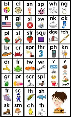 Phonics - Blends and Digraphs Phonics Flashcards Phonics Reading, Teaching Phonics, Kindergarten Literacy, Teaching Reading, Reading Activities, Preschool, Jolly Phonics Activities, Spelling Activities, Reading Groups
