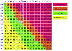 Идеальные соотношение параметров роста и веса.jpg