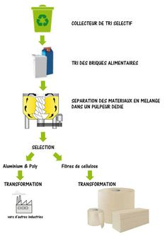 Comment recycler efficacement les briques alimentaires ?