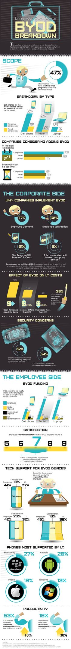 Advantages and disadvantages of the Bring Your Own Device trend [#infographic] #mobile #byod