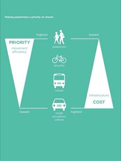 Transportation efficiency to cost