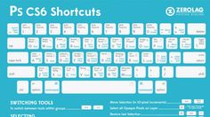 DESIGN SOFTWARE : HELPFUL GUIDES : KEYBOARD SHORTCUTS  ~~~ Learn Photoshop and Illustrator Shortcuts with These Cheat Sheets