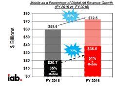 米ネット広告売上が22%増と急成長なのにグーグルとフェイスブック以外のメディア会社がゼロ成長なのはなぜ