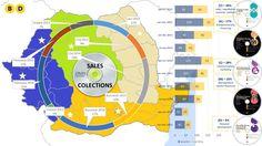 Business Days DVD - statistici si infografice  Vezi cateva cifre si caracteristici care definesc proiectul Business Days DVD.  Produsele sunt destinate celor care doresc sa-si dezvolte abilitatile de management sau antreprenoriale, precum si celor preocupati de dezvoltare personala.