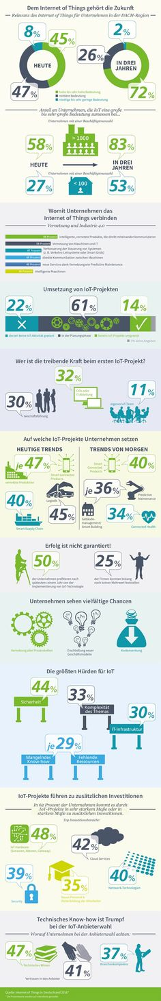 Infografik: Relevanz Internet der Dinge DACH-Region Trends, Online Marketing, Infographics, Manager, Products, Technology, Internet Of Things, Do Your Thing