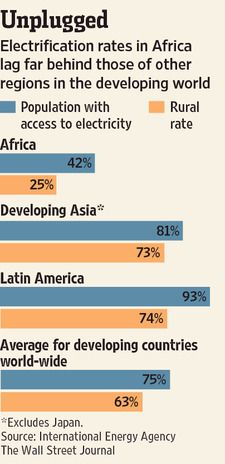 the market potential is enticing to the energy companies: Some 600 million people in Africa live without reliable access to electricity, according to the International Finance Corp., a division of the World Bank. The big question is how willing governments and nonprofits will be to invest in solar systems.
