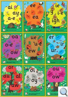 The English alphabetic code Jolly Phonics Tricky Words, Jolly Phonics Songs, Jolly Phonics Activities, Phonics Cards, Phonics Books, Phonics Lessons, Phonics Reading, Teaching Phonics, Phonics Rules