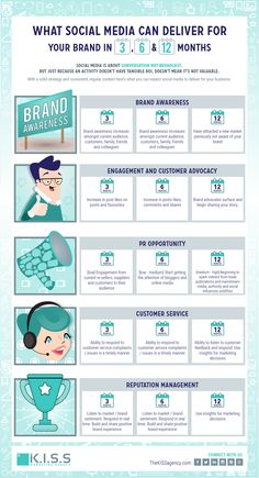 Managing Social Media Expectations #INFOGRAPHIC
