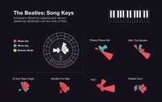 the beatles: song keys