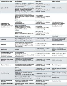 Wound Dressing Types