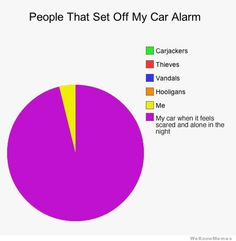 people-that-set-off-my-car-alarm-graph